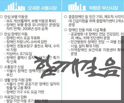 [표-1] 4·7 서울과 부산시장의 장애인 복지공약